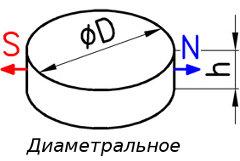 Диаметральное намагничивание