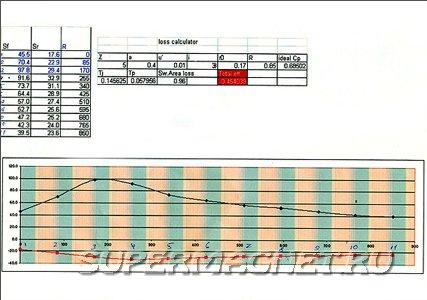 Рассчёт ротора ветрогенератора